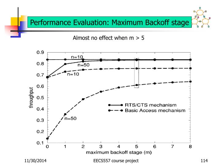 Performance Evaluation: Maximum Backoff stage