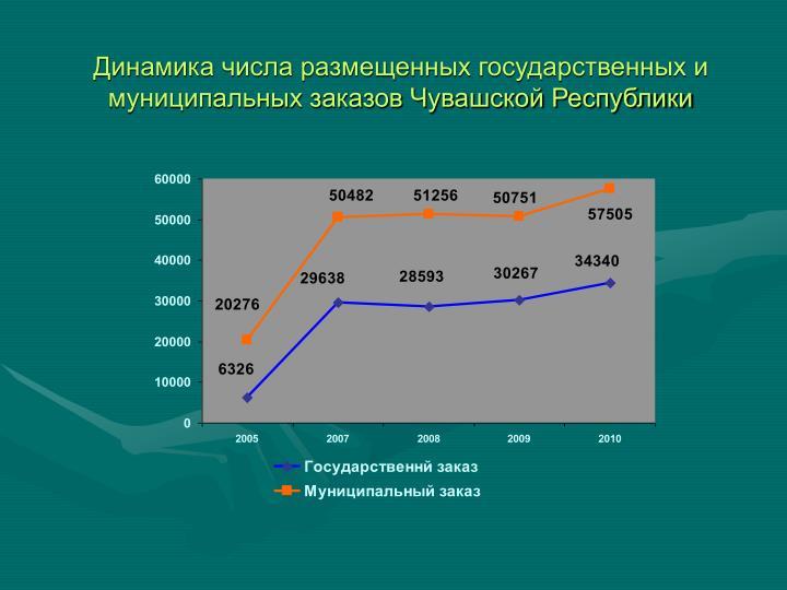 Динамика числа размещенных государственных и муниципальных заказов Чувашской Республики