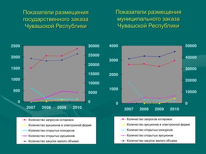 Показатели размещения муниципального заказа Чувашской Республики
