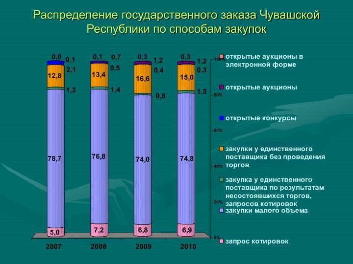 Распределение государственного заказа Чувашской Республики по способам закупок