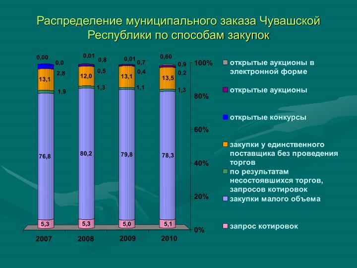 Распределение муниципального заказа Чувашской Республики по способам закупок