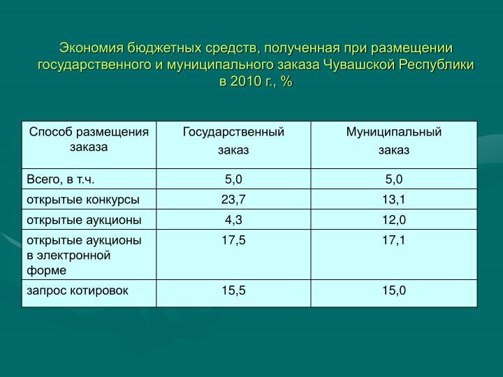 ,           2010 ., %