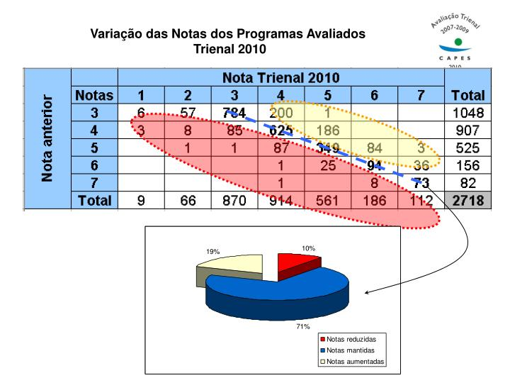 Variação das Notas dos Programas Avaliados