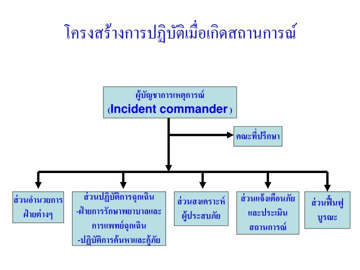 โครงสร้างการปฏิบัติเมื่อเกิดสถานการณ์