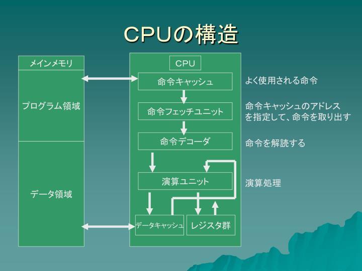 CPUの構造
