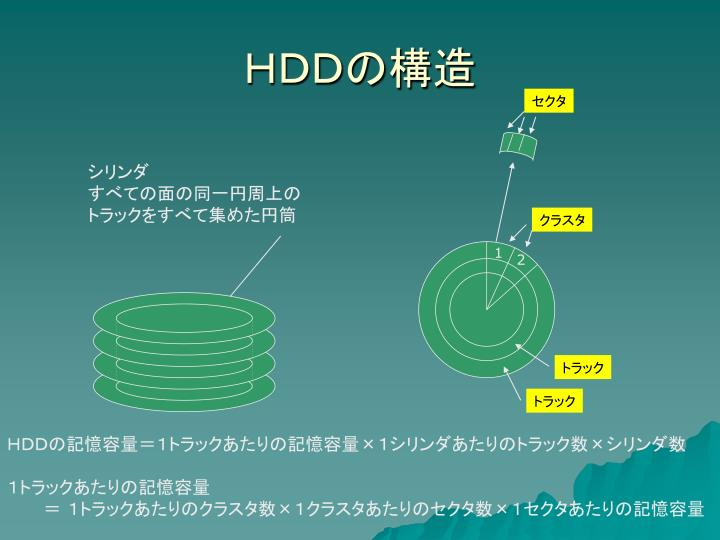 HDDの構造