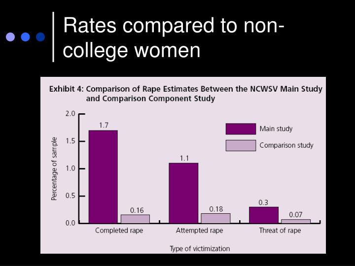 Rates compared to non-college women