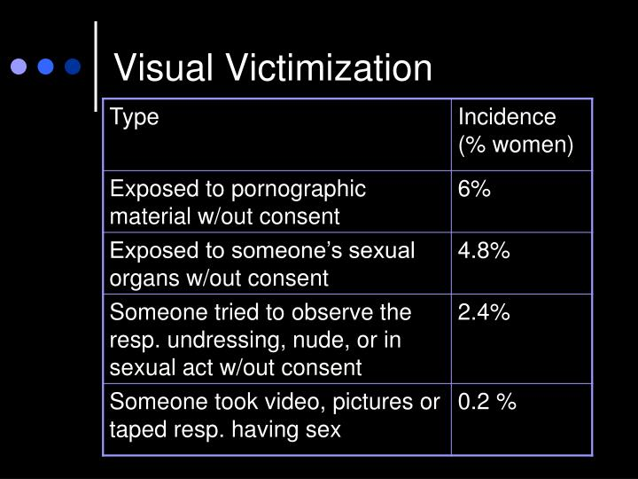 Visual Victimization