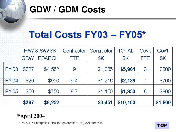 GDW / GDM Costs