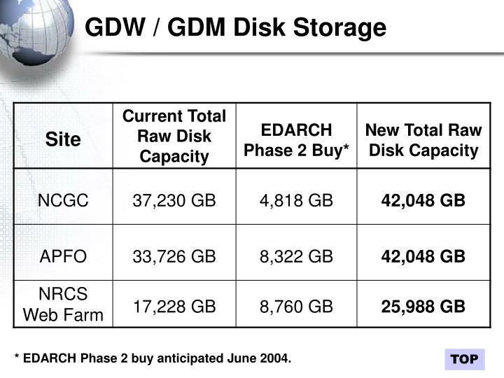 GDW / GDM Disk Storage