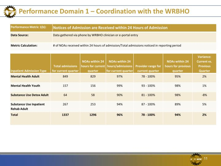 Performance Domain 1 – Coordination with the WRBHO