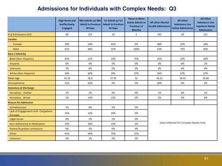 Admissions for Individuals with Complex Needs:  Q3