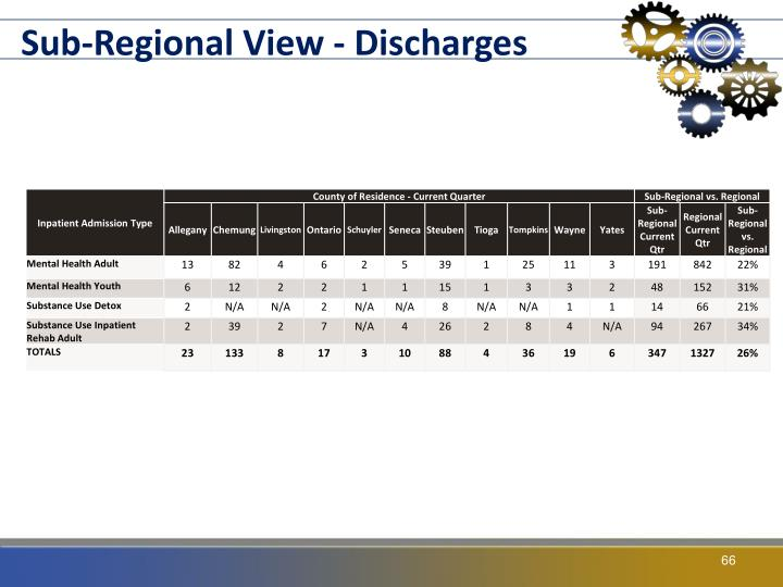 Sub-Regional View - Discharges