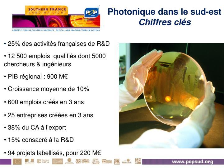 25% des activités françaises de R&D