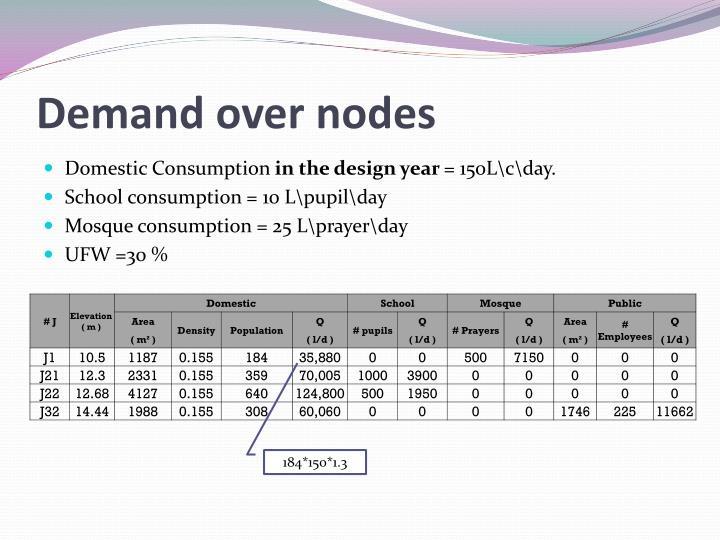 Demand over nodes