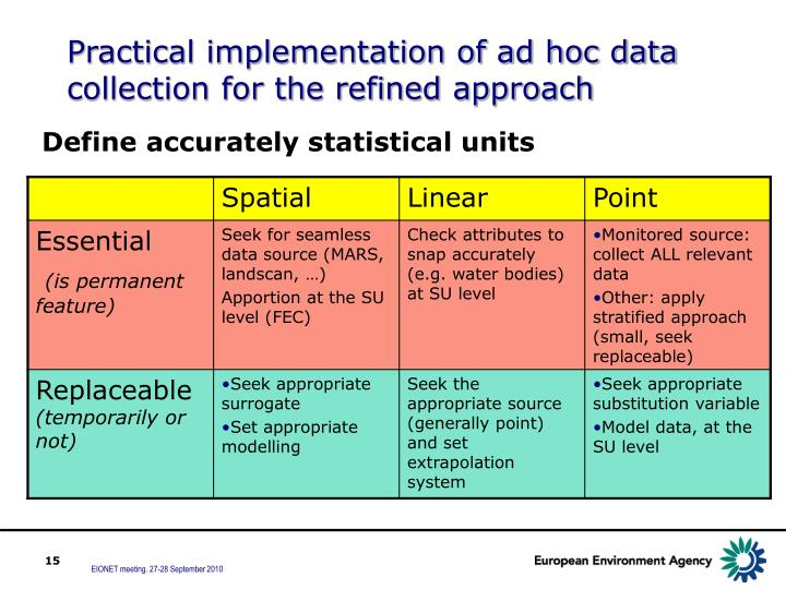 Practical implementation of ad hoc data collection for the refined approach