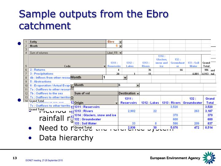 Sample outputs from the Ebro catchment