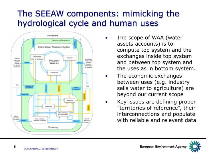 The SEEAW components: mimicking the hydrological cycle and human uses