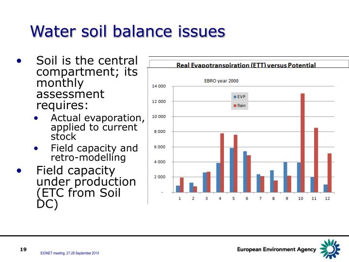 Water soil balance issues