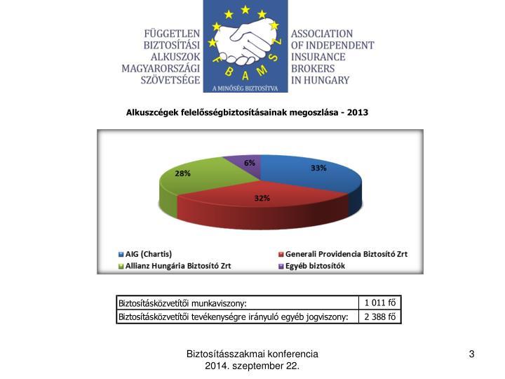 Alkuszcégek felelősségbiztosításainak megoszlása - 2013