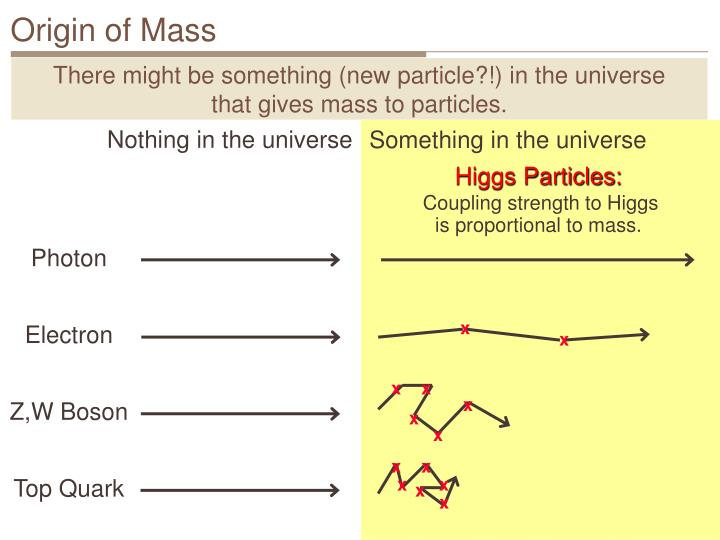 Origin of mass