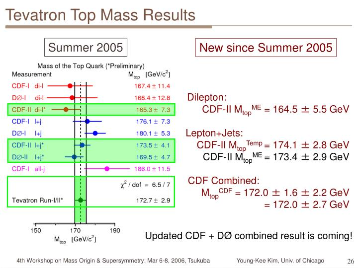 Tevatron Top Mass Results