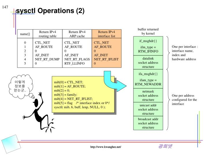 sysctl Operations (2)