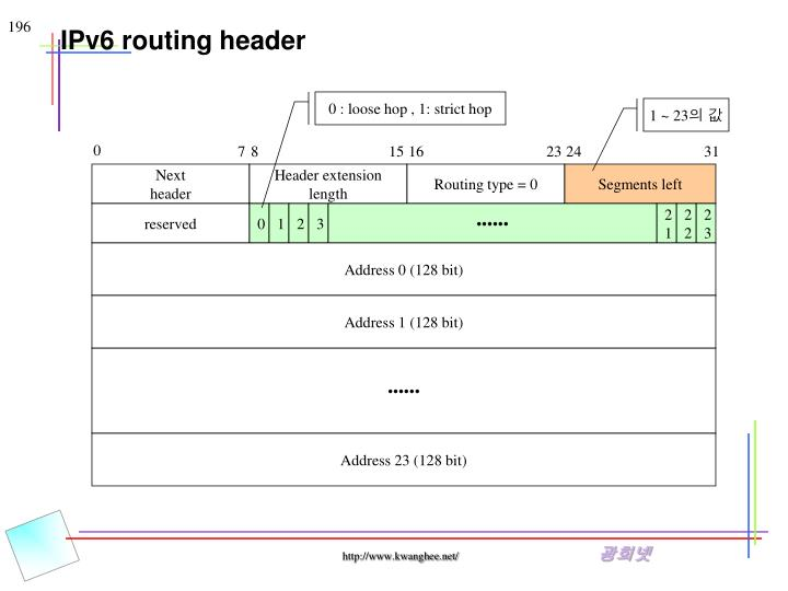 IPv6 routing header