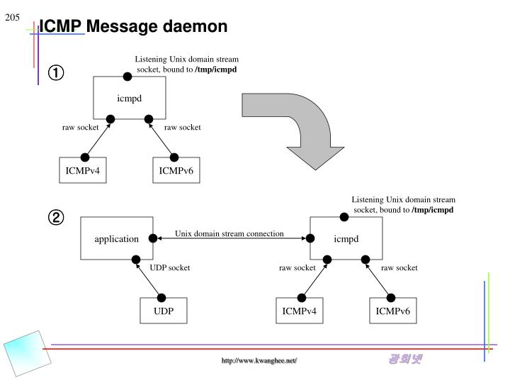ICMP Message daemon