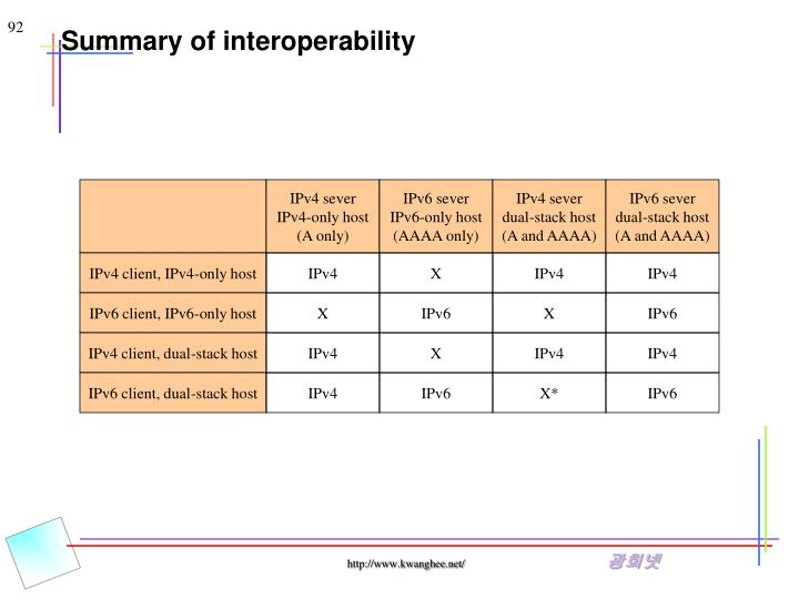 IPv4 sever