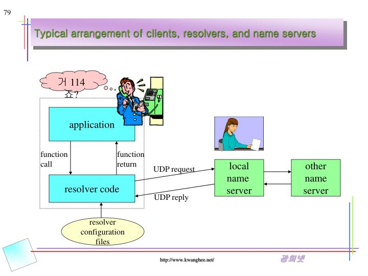 Typical arrangement of clients, resolvers, and name servers