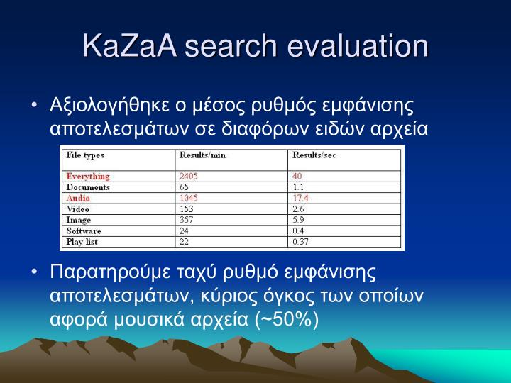 KaZaA search evaluation