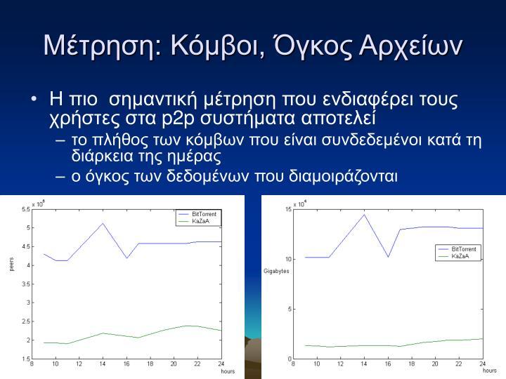Μέτρηση: Κόμβοι, Όγκος Αρχείων
