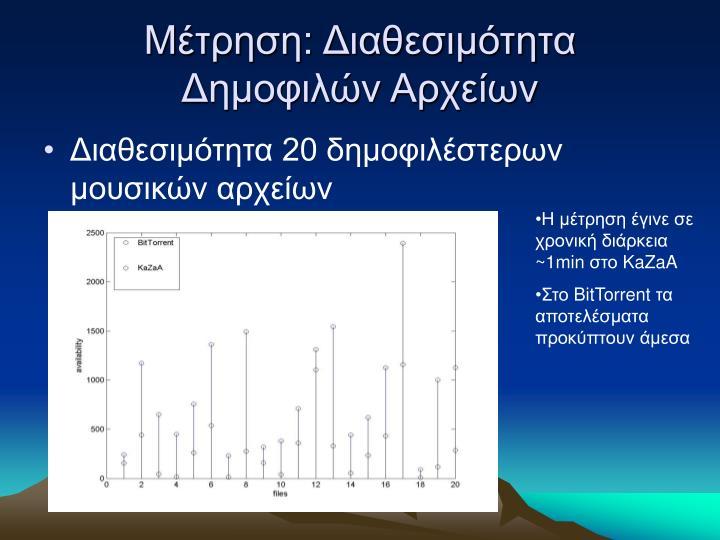 Μέτρηση: Διαθεσιμότητα Δημοφιλών Αρχείων
