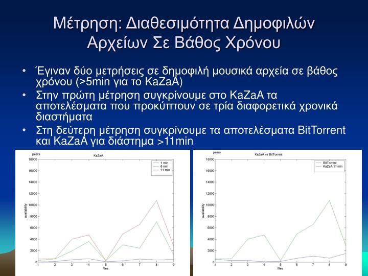 Μέτρηση: Διαθεσιμότητα Δημοφιλών Αρχείων Σε Βάθος Χρόνου
