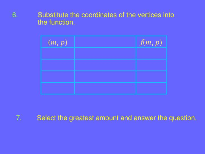 Substitute the coordinates of the vertices into