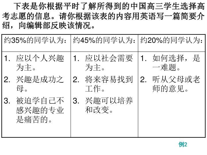 下表是你根据平时了解所得到的中国高三学生选择高考志愿的信息。请你根据该表的内容用英语写一篇简要介绍,向编辑部反映该情况。