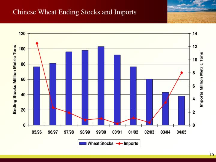 Chinese Wheat Ending Stocks and Imports