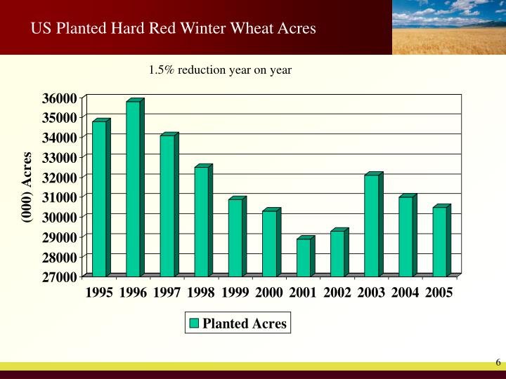 US Planted Hard Red Winter Wheat Acres