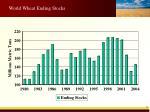 world wheat ending stocks