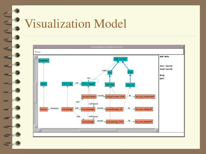 Visualization Model