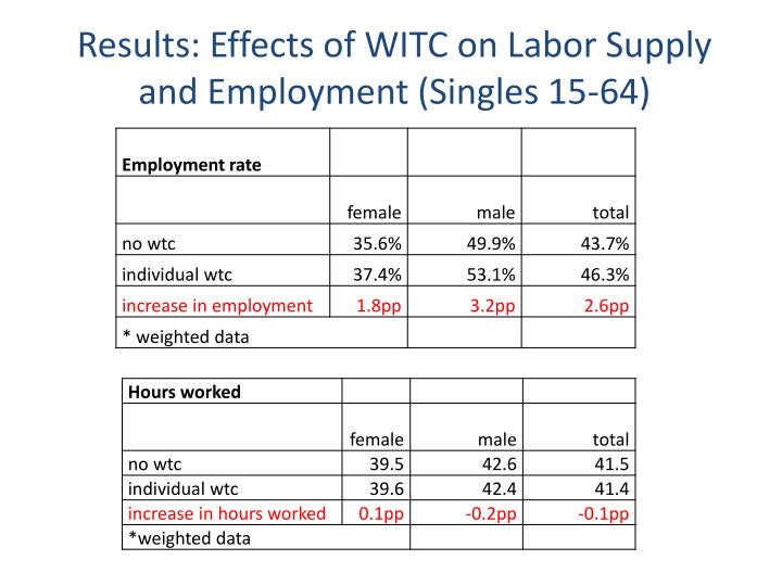 Results: Effects of WITC on Labor Supply and Employment (Singles 15-64)