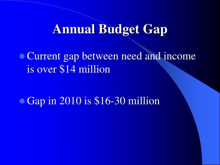 Annual Budget Gap