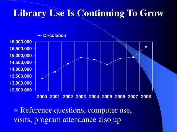 Library Use Is Continuing To Grow