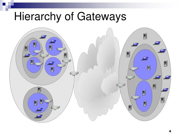 Hierarchy of Gateways