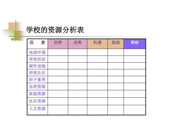 学校的资源分析表