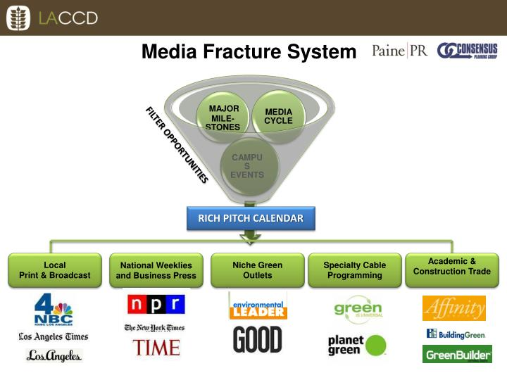 Media Fracture System