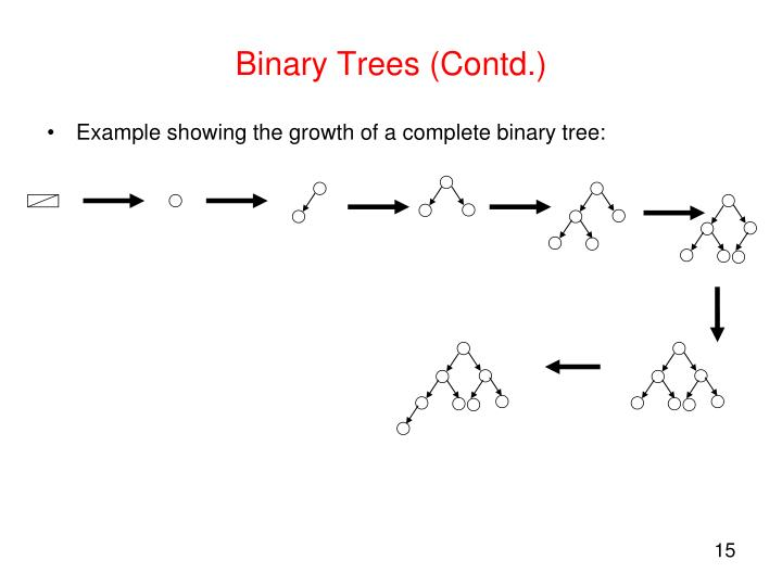 Binary Trees (Contd.)