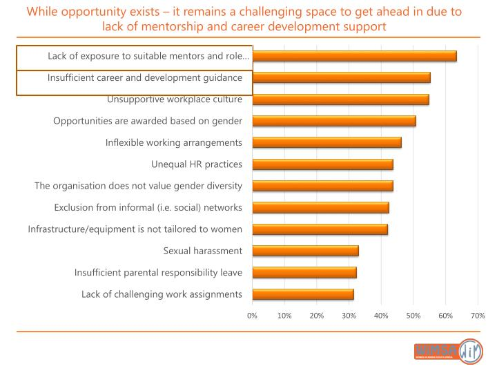 While opportunity exists – it remains a challenging space to get ahead in due to lack of mentorship and career development support