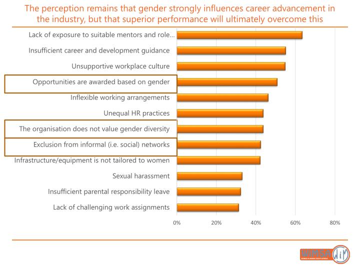The perception remains that gender strongly influences career advancement in the industry, but that superior performance will ultimately overcome this